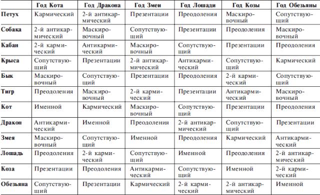 циклический структурный гороскоп григория кваши