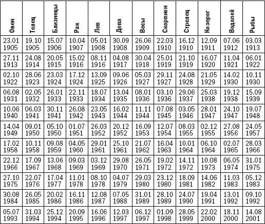 селены лилит таблица и