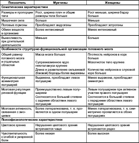 Сравнительная таблица сперматозоидов и яйцеклетки