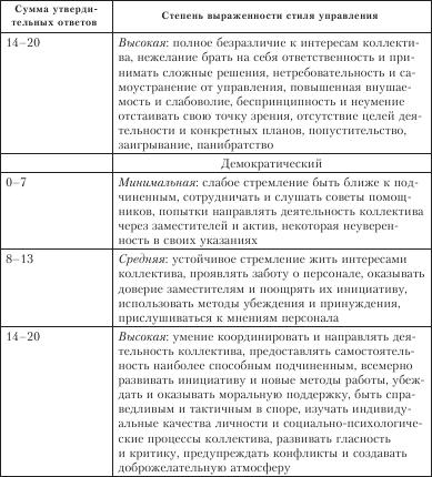 Методика Самооценки Стиля Руководства - фото 3