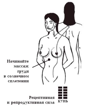 Секрети женского оргазма