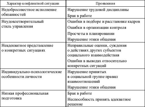Основные этапы конфликта