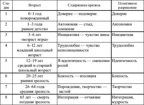 Таблица 8.2